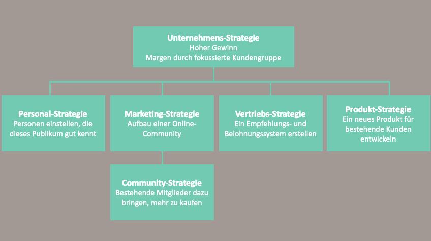 Unternehmensstrategie Community Strategie